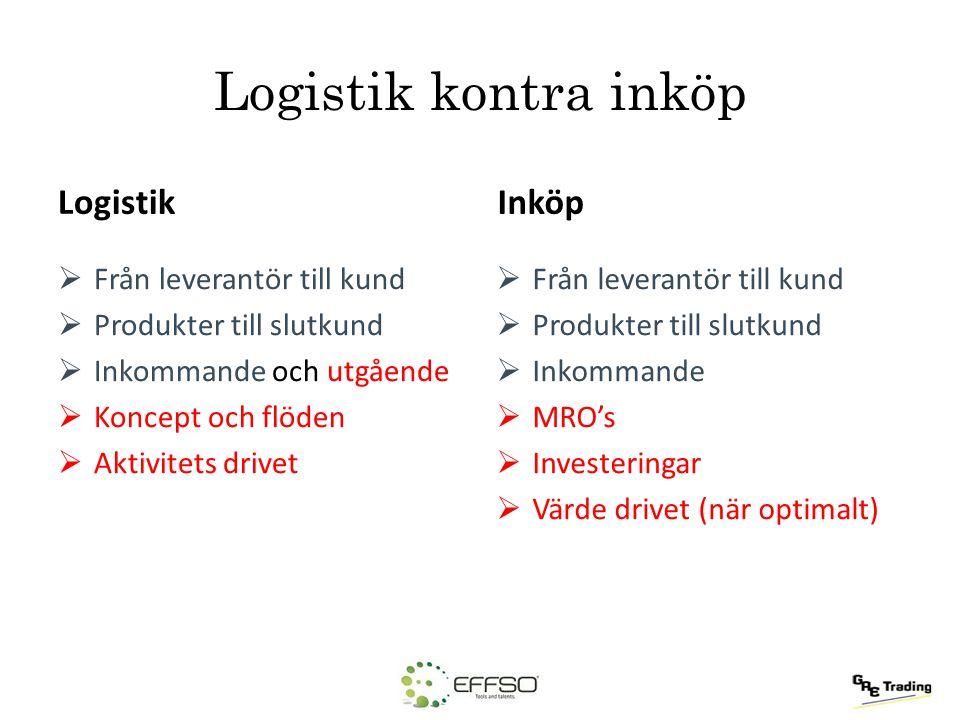 Logistik kontra inköp Logistik Inköp Från leverantör till kund