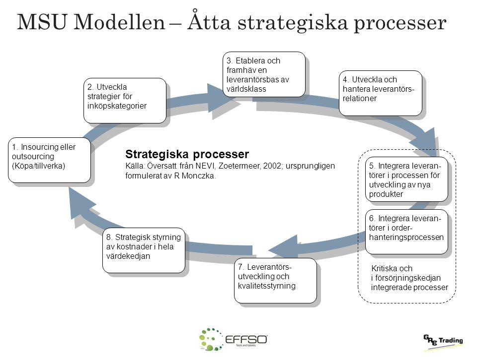 MSU Modellen – Åtta strategiska processer