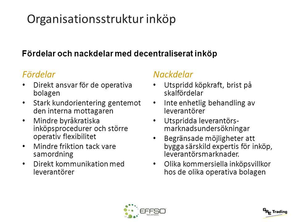 Organisationsstruktur inköp