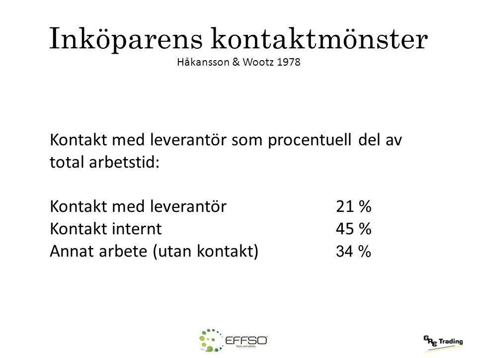 Inköparens kontaktmönster Håkansson & Wootz 1978