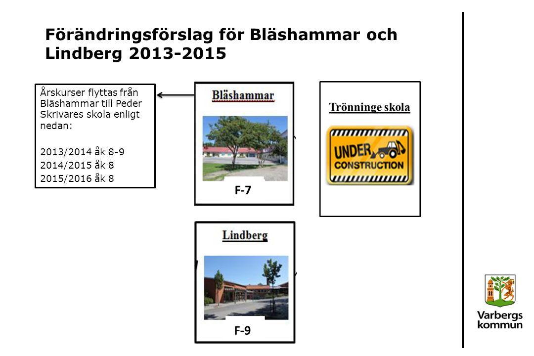 Förändringsförslag för Bläshammar och Lindberg 2013-2015