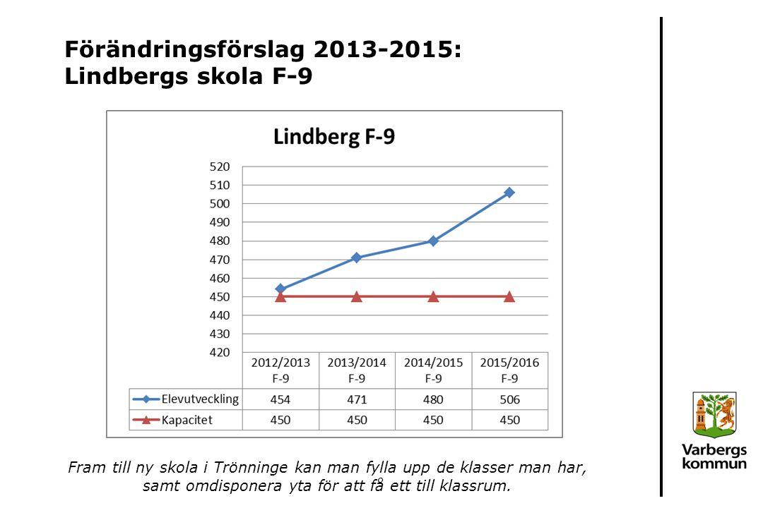 Förändringsförslag 2013-2015: Lindbergs skola F-9