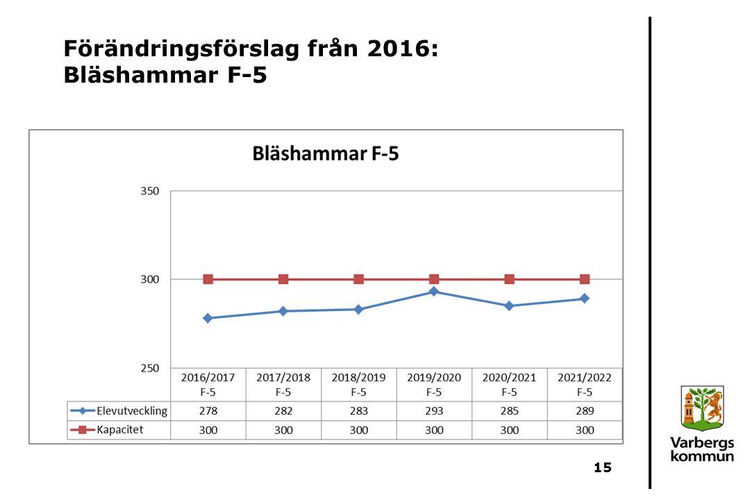 Förändringsförslag från 2016: Bläshammar F-5