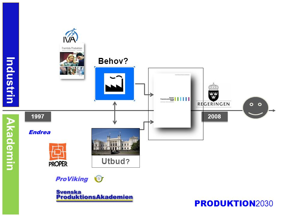 Industrin Akademin Behov Utbud 2008 1997