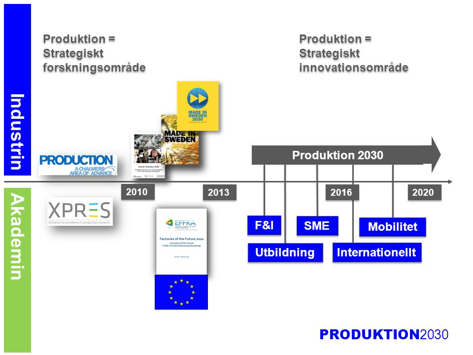 Industrin Akademin Produktion = Strategiskt forskningsområde