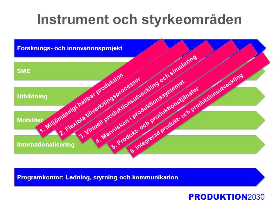 Instrument och styrkeområden