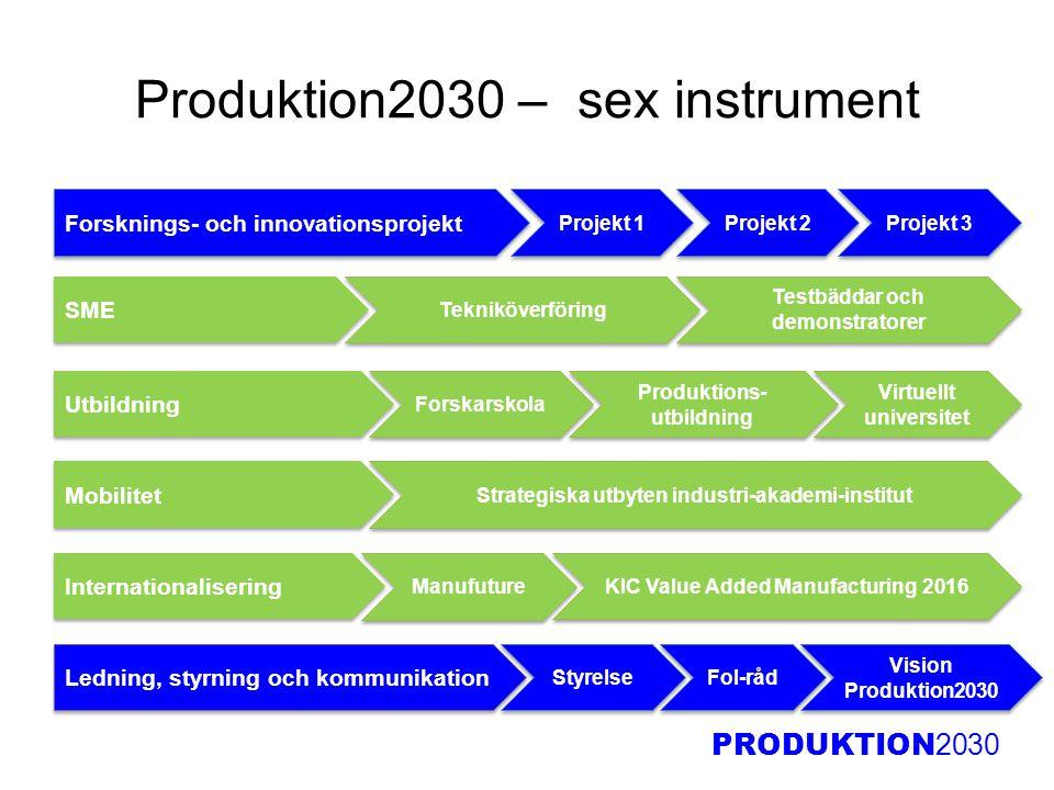 Produktion2030 – sex instrument