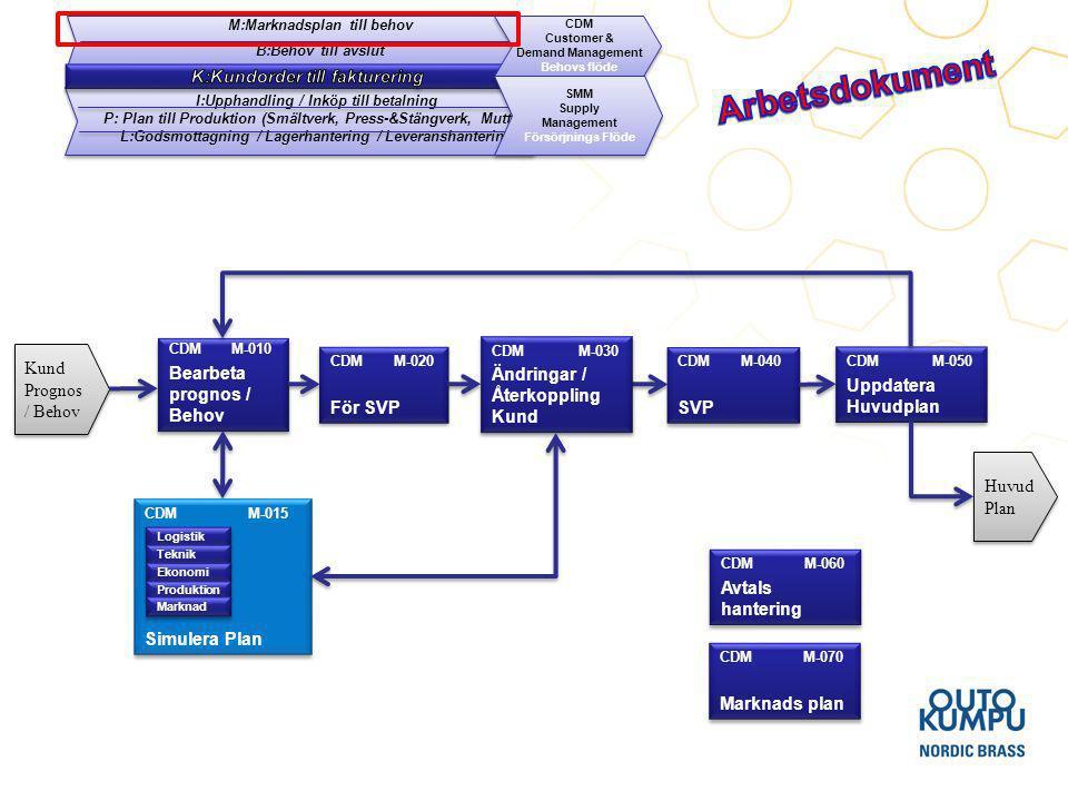 Arbetsdokument K:Kundorder till fakturering Bearbeta prognos / Behov