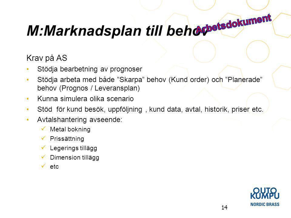 M:Marknadsplan till behov