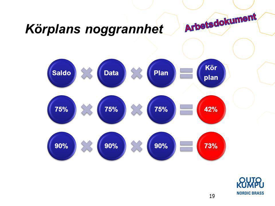 Körplans noggrannhet Arbetsdokument Saldo Data Plan Kör plan 75% 42%