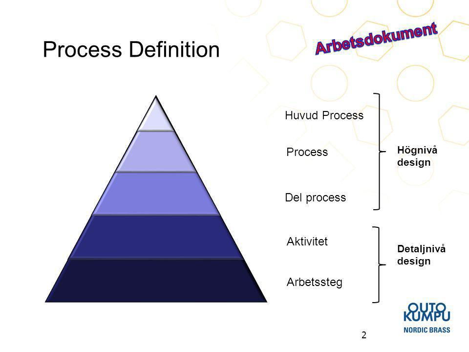 Process Definition Arbetsdokument Huvud Process Process Del process
