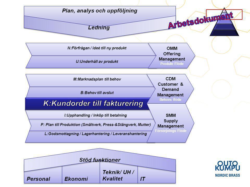 Arbetsdokument K:Kundorder till fakturering Ledning