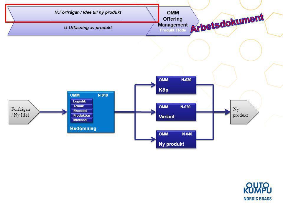 N:Förfrågan / Ideé till ny produkt U:Utfasning av produkt