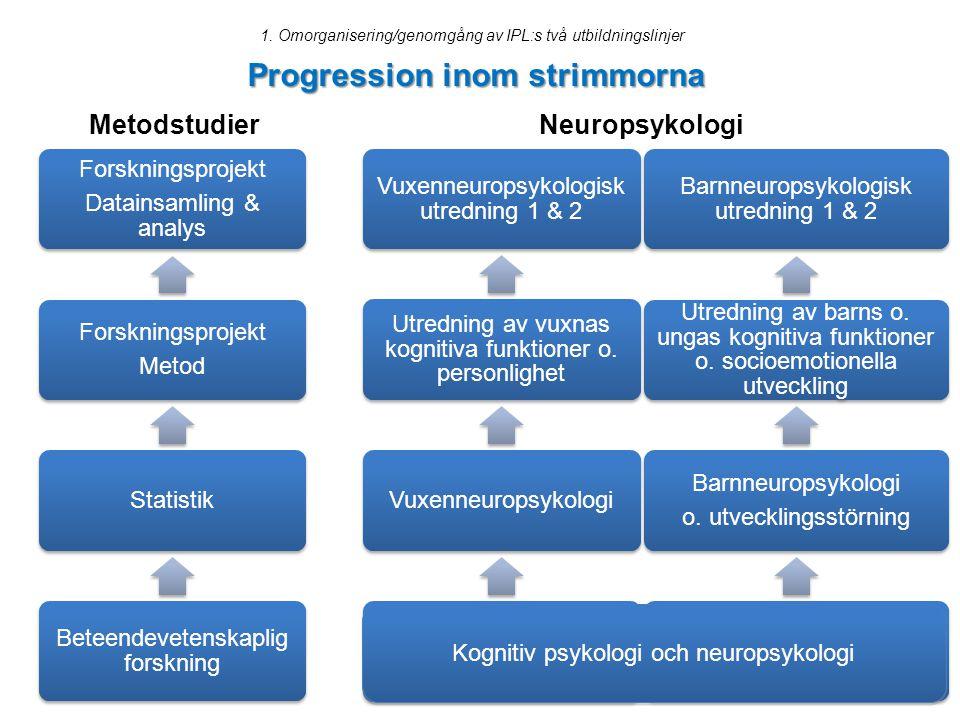Progression inom strimmorna