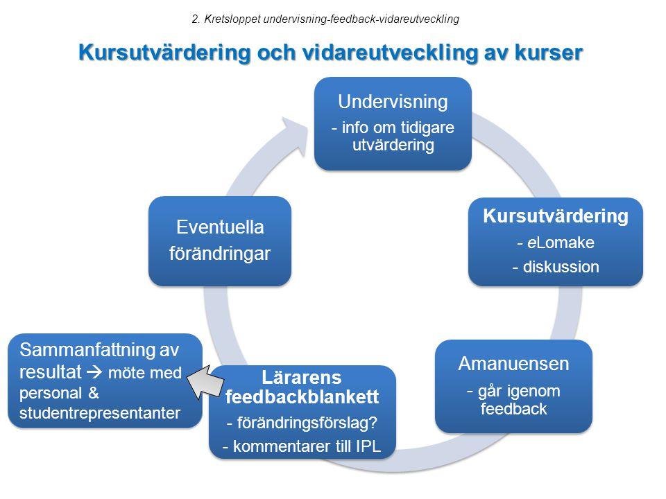 Kursutvärdering och vidareutveckling av kurser
