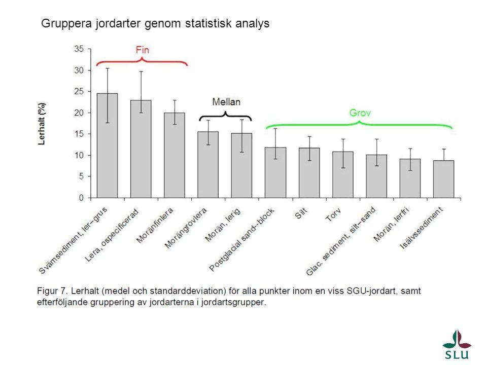 Gruppera jordarter genom statistisk analys