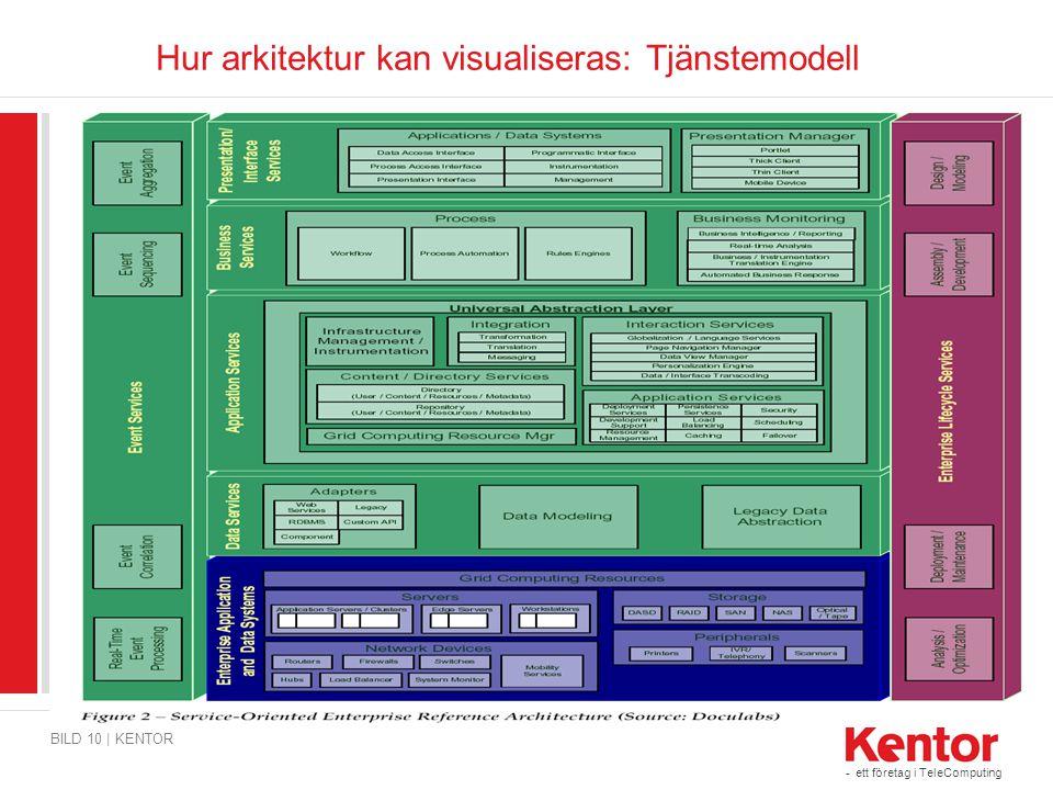 Hur arkitektur kan visualiseras: Tjänstemodell