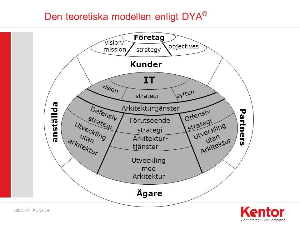 Den teoretiska modellen enligt DYA©
