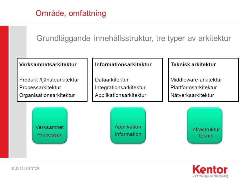 Grundläggande innehållsstruktur, tre typer av arkitektur
