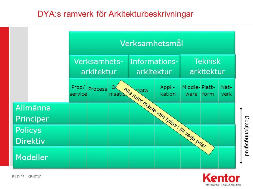 DYA:s ramverk för Arkitekturbeskrivningar