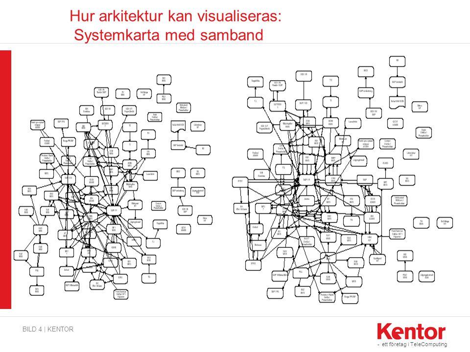 Hur arkitektur kan visualiseras: Systemkarta med samband