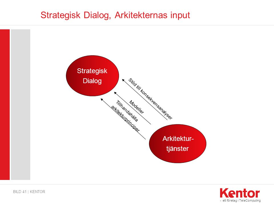 Strategisk Dialog, Arkitekternas input