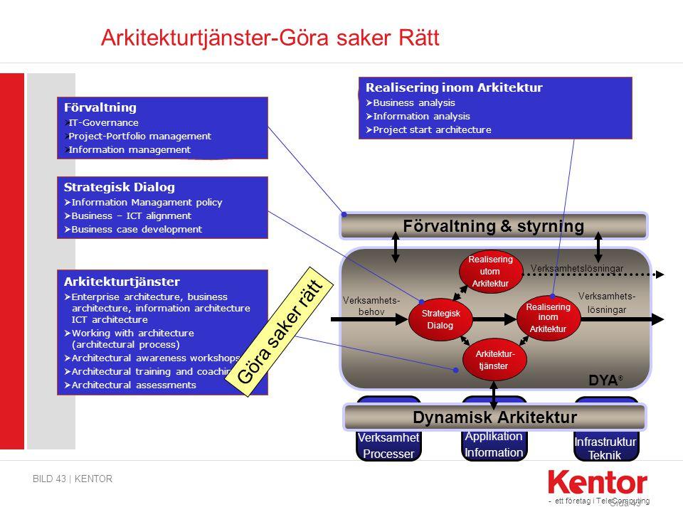 Arkitekturtjänster-Göra saker Rätt