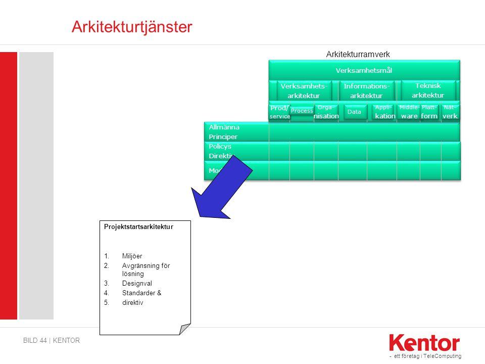 Arkitekturtjänster Arkitekturramverk Verksamhetsmål Verksamhets-