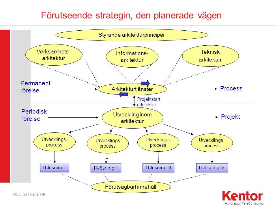 Förutseende strategin, den planerade vägen