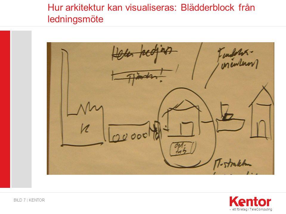 Hur arkitektur kan visualiseras: Blädderblock från ledningsmöte