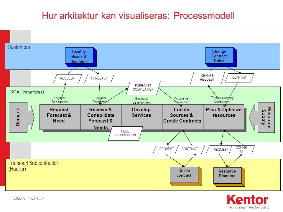 Hur arkitektur kan visualiseras: Processmodell