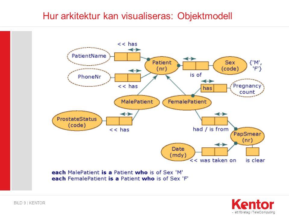 Hur arkitektur kan visualiseras: Objektmodell