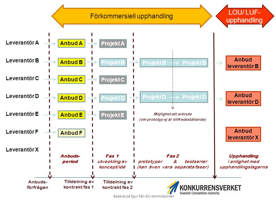 Förkommersiell upphandling LOU/ LUF-upphandling
