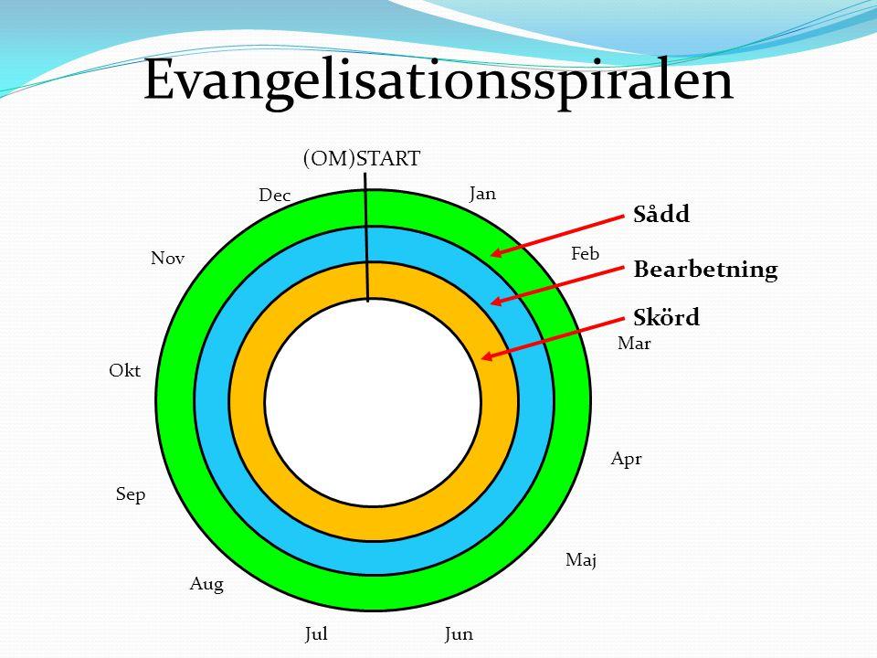 Evangelisationsspiralen