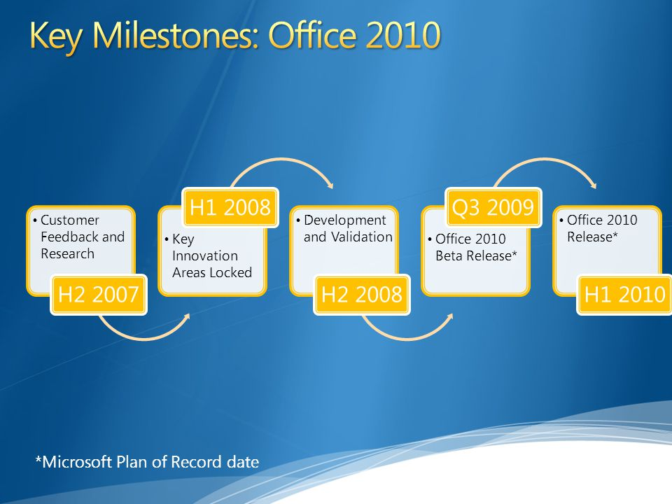 Key Milestones: Office 2010
