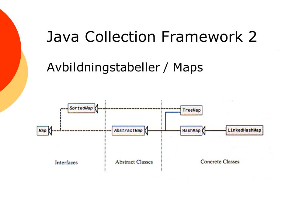 Java Collection Framework 2