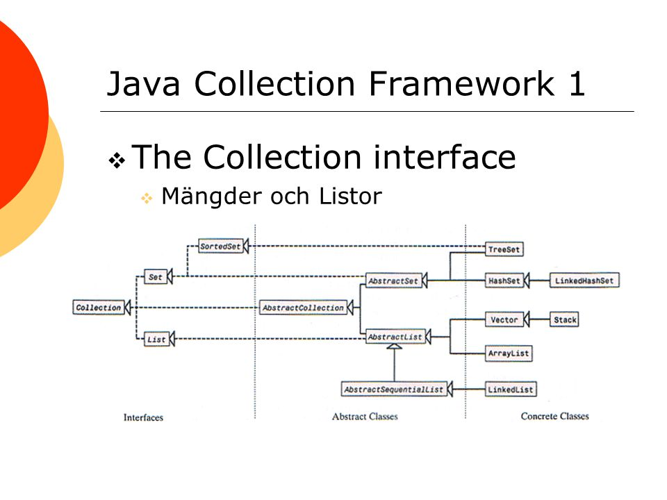 Java Collection Framework 1