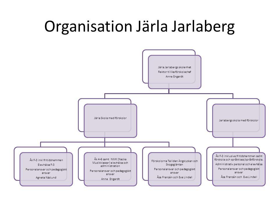 Organisation Järla Jarlaberg