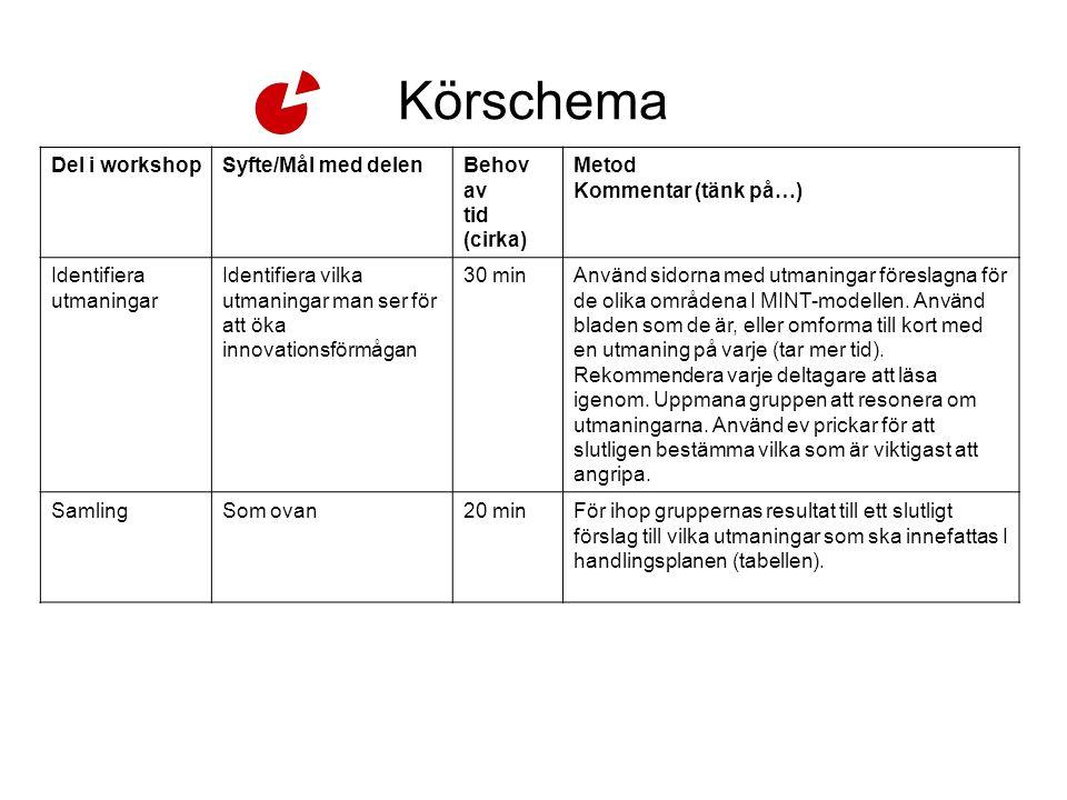 Körschema Del i workshop Syfte/Mål med delen Behov av tid (cirka)