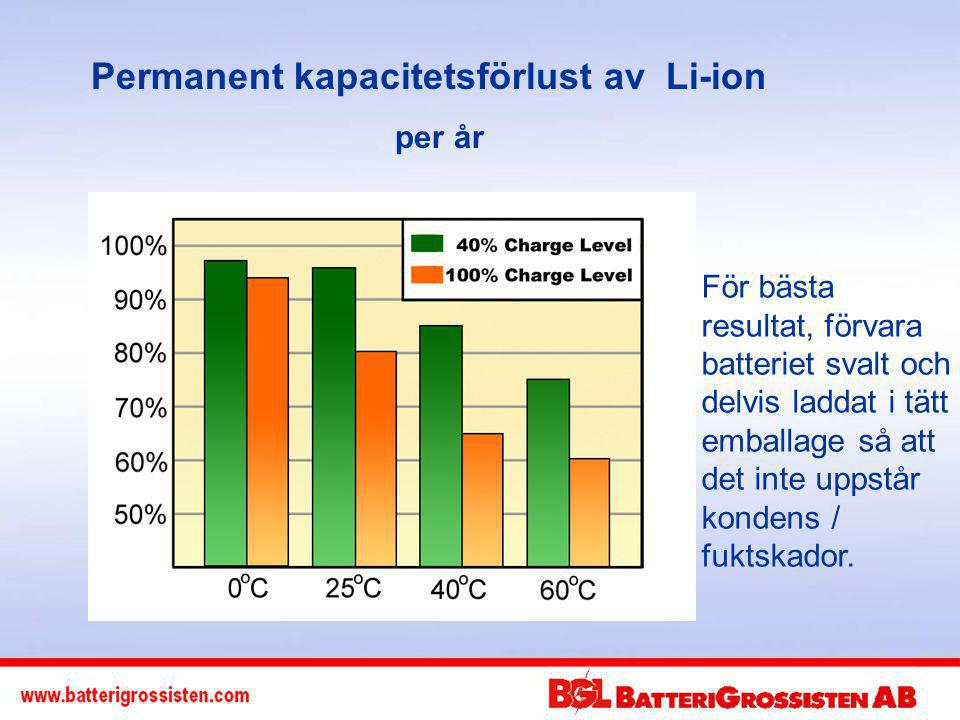 Permanent kapacitetsförlust av Li-ion