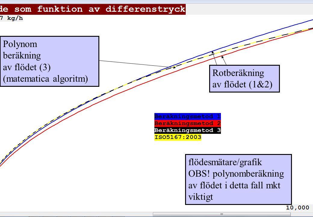 av flödet (3) (matematica algoritm)
