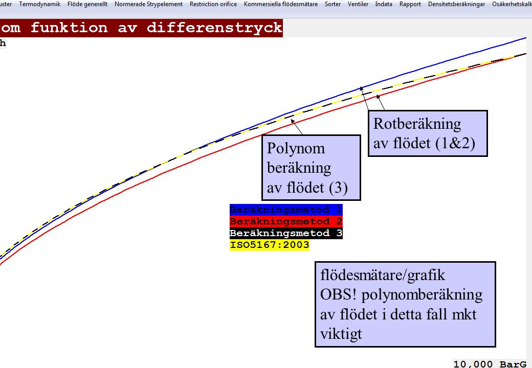 OBS! polynomberäkning av flödet i detta fall mkt viktigt