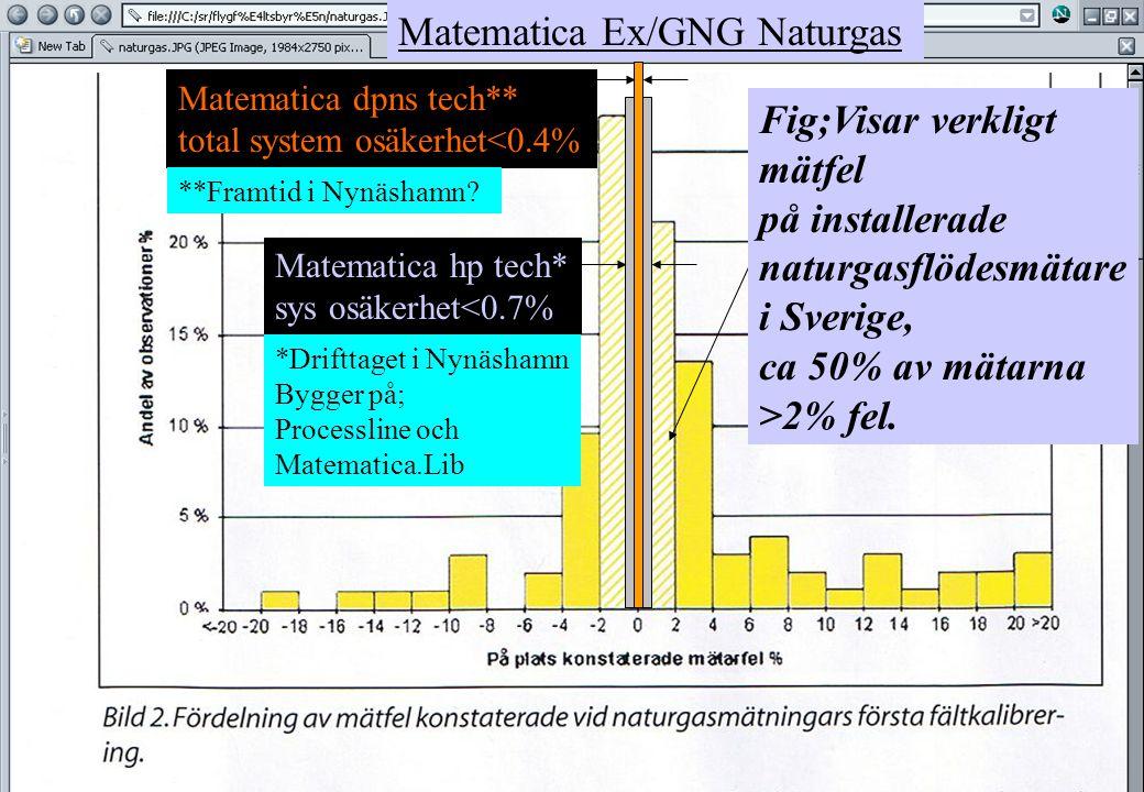 Matematica Ex/GNG Naturgas