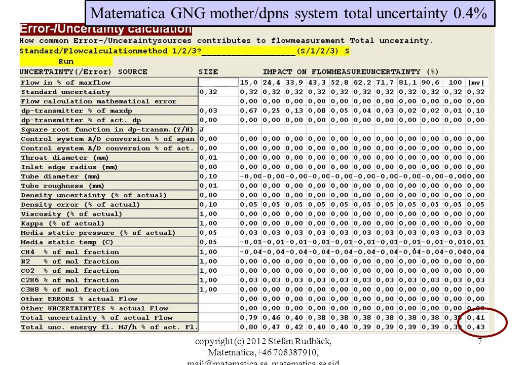 Matematica GNG mother/dpns system total uncertainty 0.4%