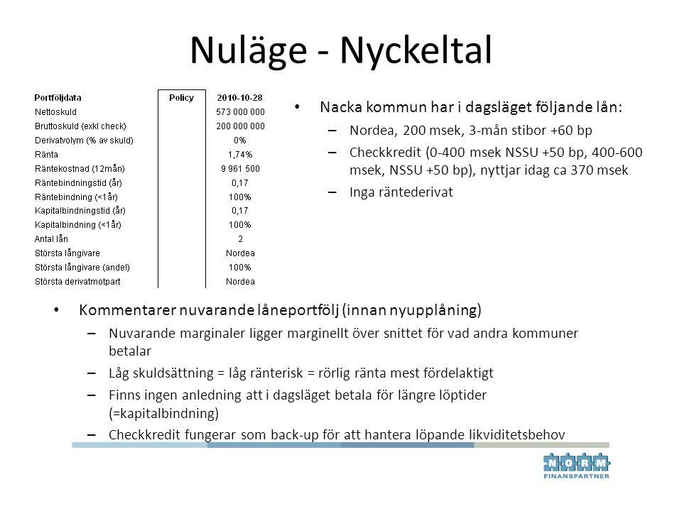 Nuläge - Nyckeltal Nacka kommun har i dagsläget följande lån:
