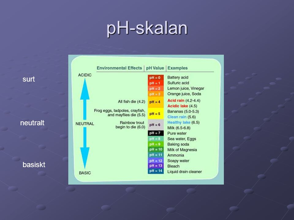 pH-skalan surt neutralt basiskt