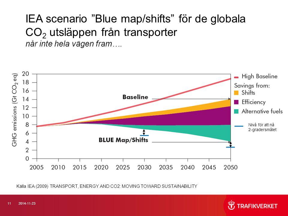 IEA scenario Blue map/shifts för de globala CO2 utsläppen från transporter når inte hela vägen fram….