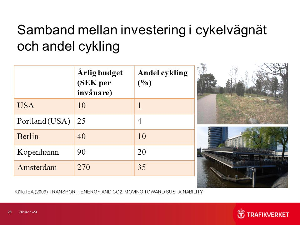 Samband mellan investering i cykelvägnät och andel cykling