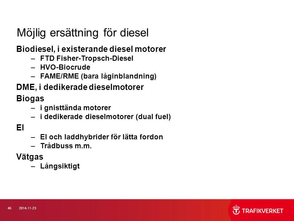 Möjlig ersättning för diesel