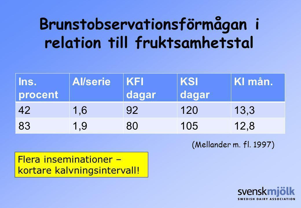 Brunstobservationsförmågan i relation till fruktsamhetstal
